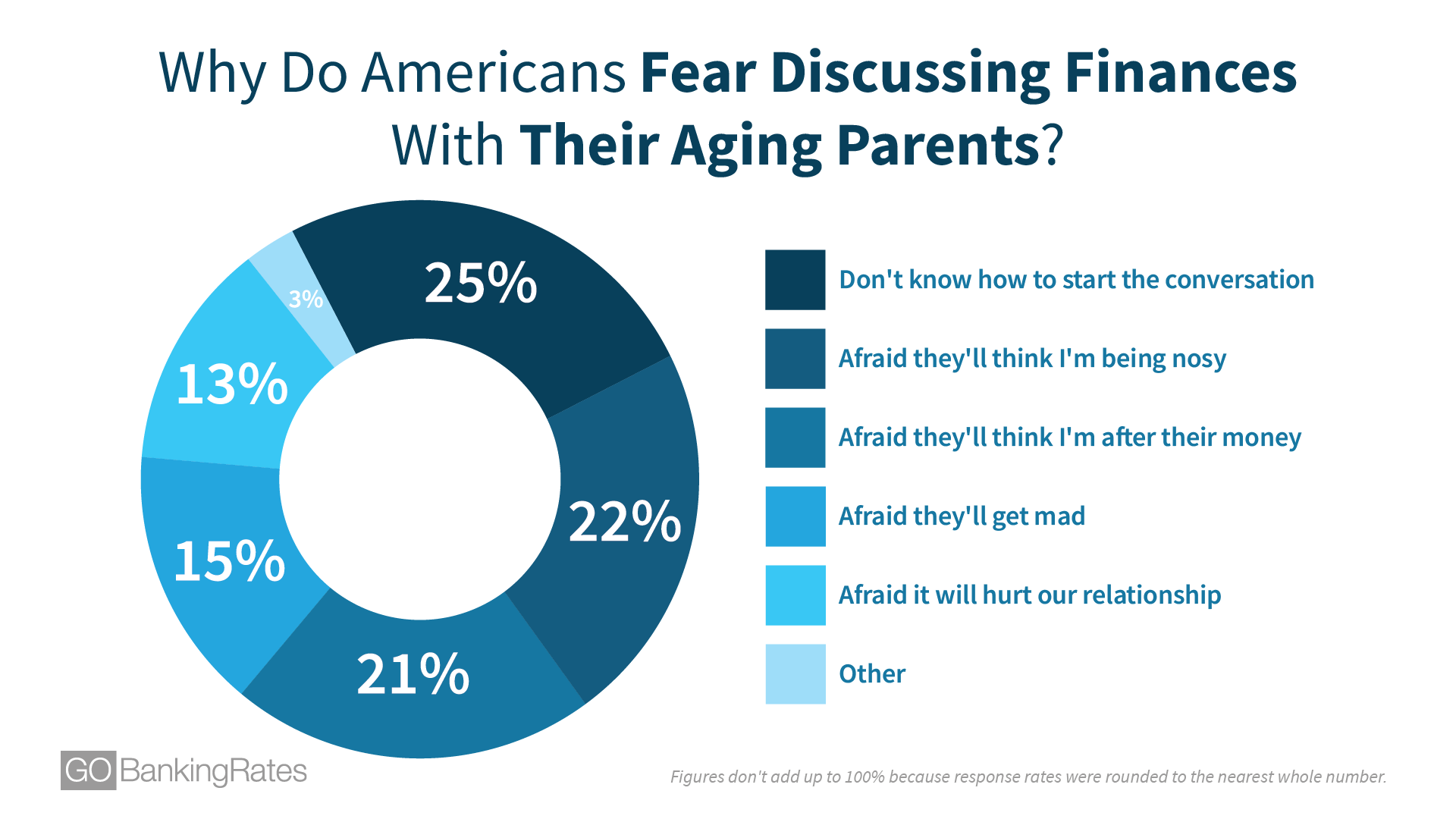Why Do Americans Fear Discussing Finances With Their Aging Parents?