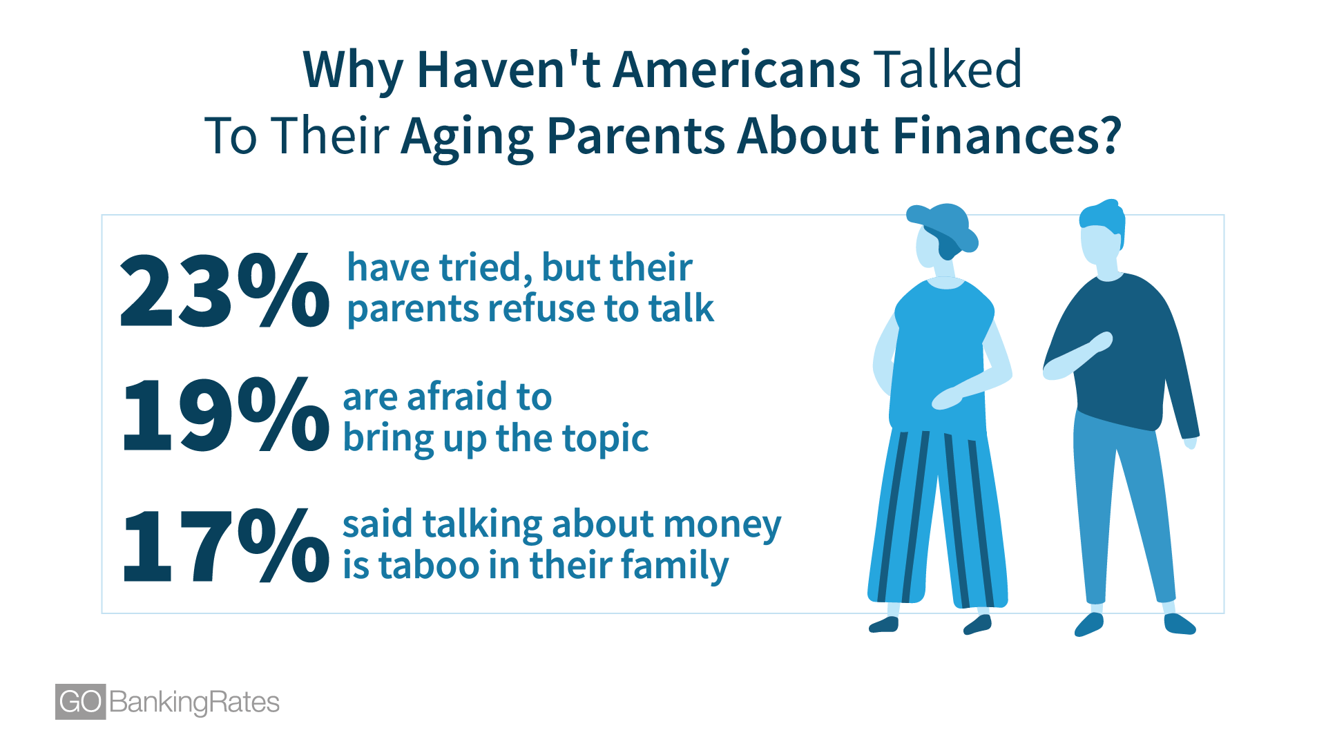 Why Haven't Americans Talked To Their Aging Parents About Finances?
