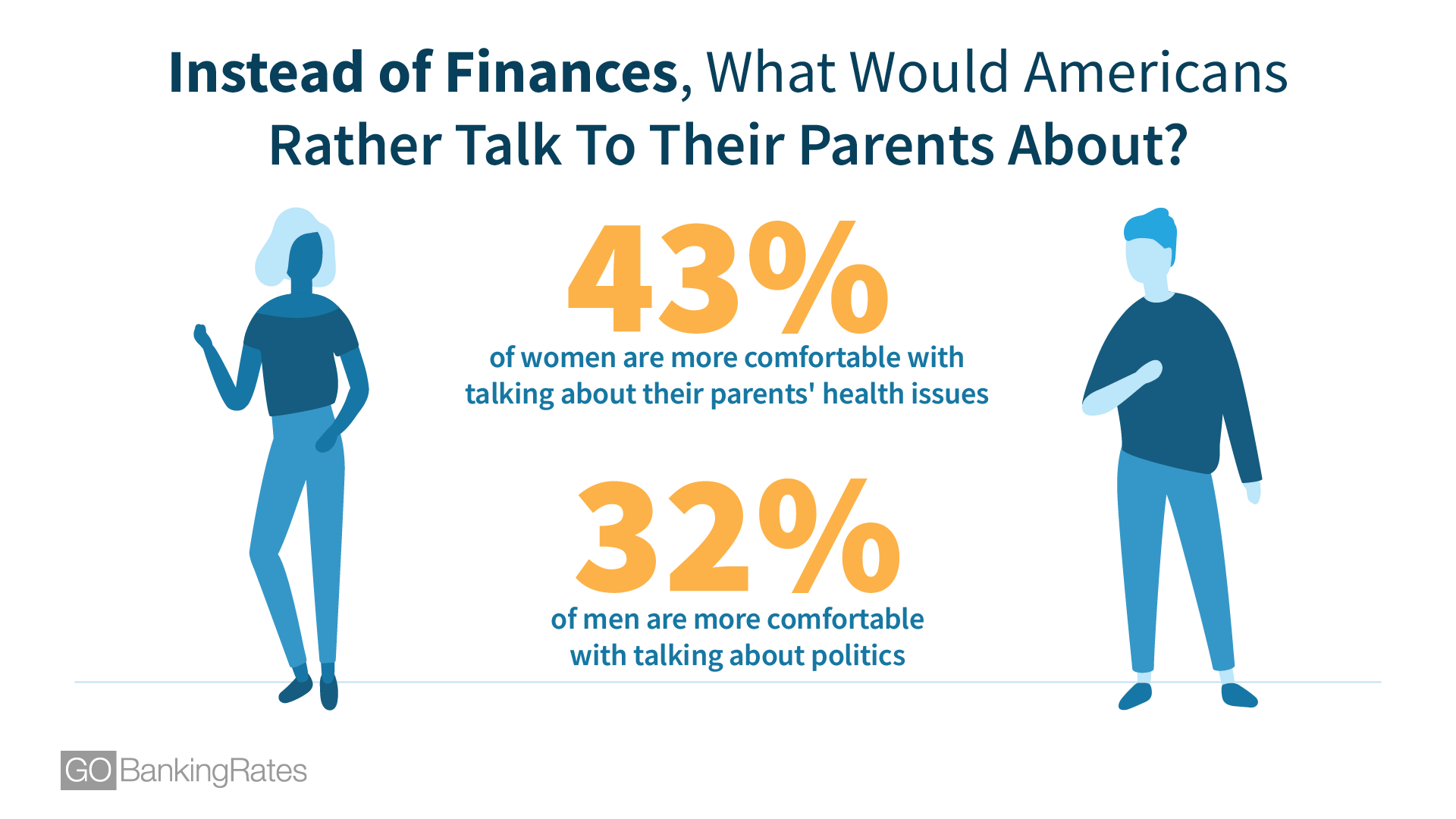 Instead of Finances, What Would Americans Rather Talk To Their Parents About?