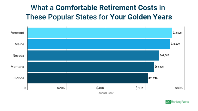 comfortable retirement costs