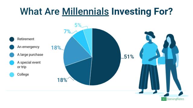 millennials investing
