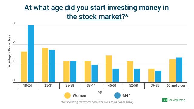 investing survey