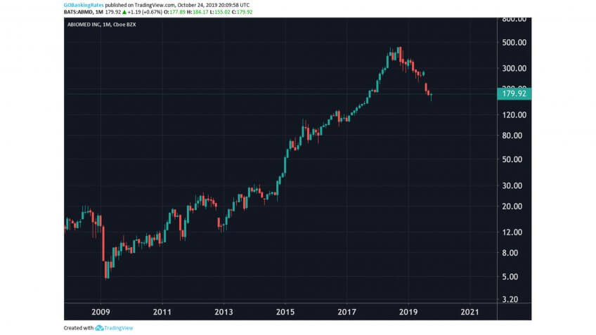 ABIOMED Inc Monthly Stock 2008 to 2022.