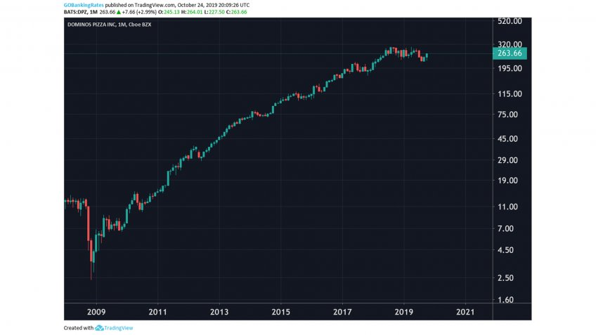Dominos Pizza Monthly Stock 2008 to 2022.