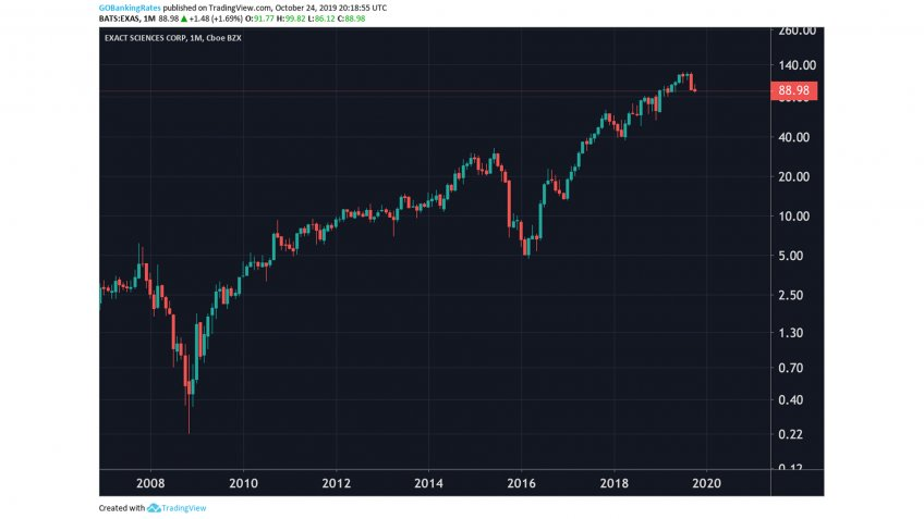 Exact Sciences Corp Monthly Stock 2008 to 2022.