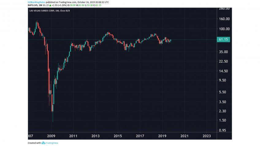 Las Vegas Sands Corp Monthly Stock 2008 to 2022.