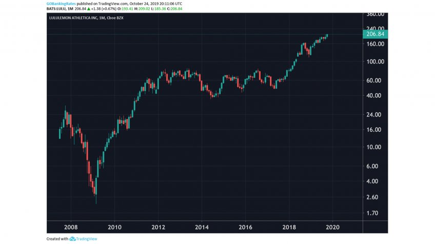 Lululemon Athletica Monthly Stock 2008 to 2022.