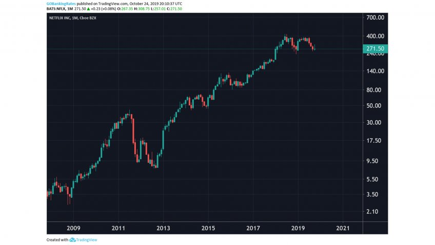 Netflix Monthly Stock 2008 to 2022.