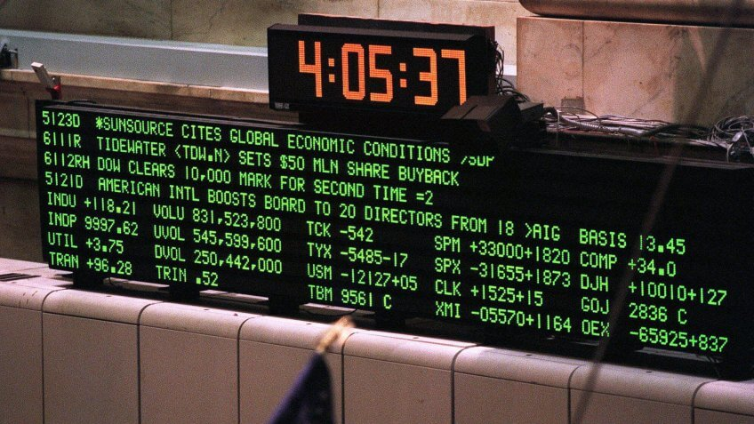 The big board at the New York Stock Exchange shows the Dow Jones industrial average at a record close of 9997.