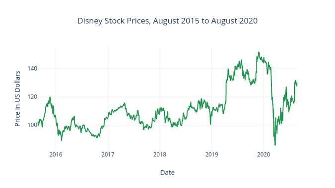 disney stock prices