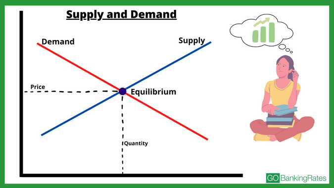 supply and demand and how it makes a stock go up or down