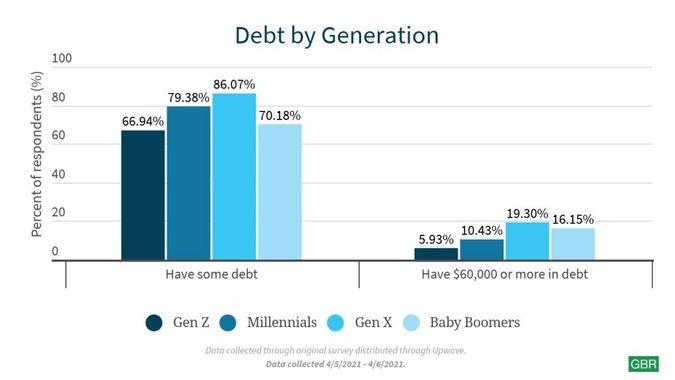 Debt by Generation