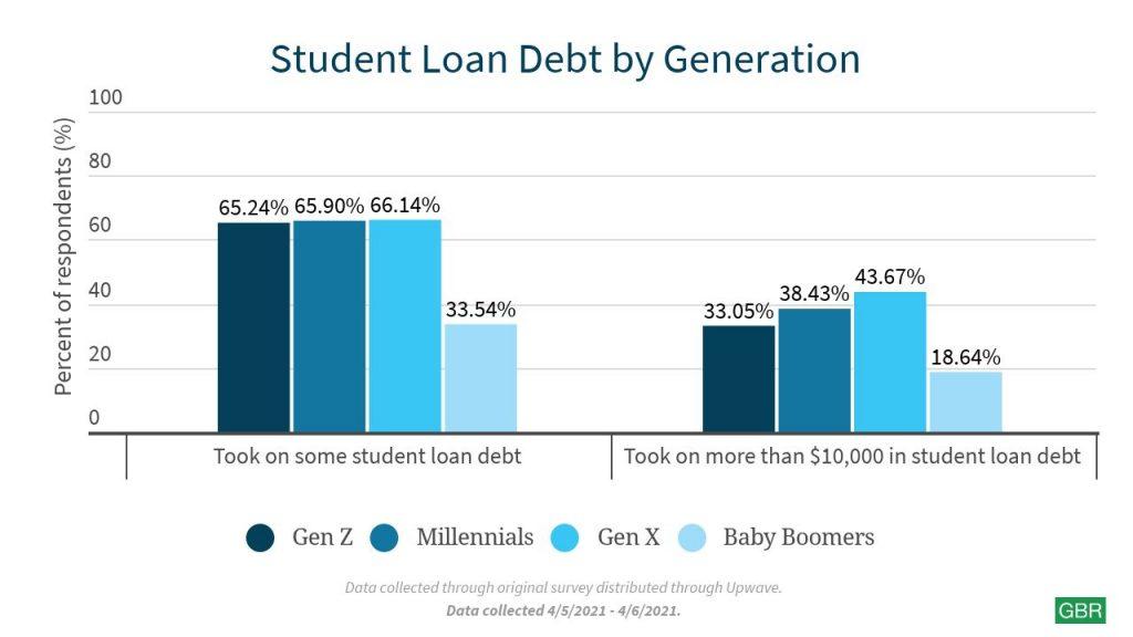 Student Loan Debt by Generation