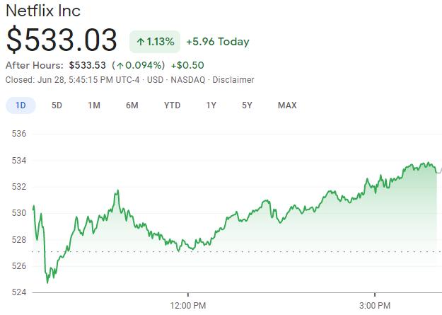 netflix stock price june 2021