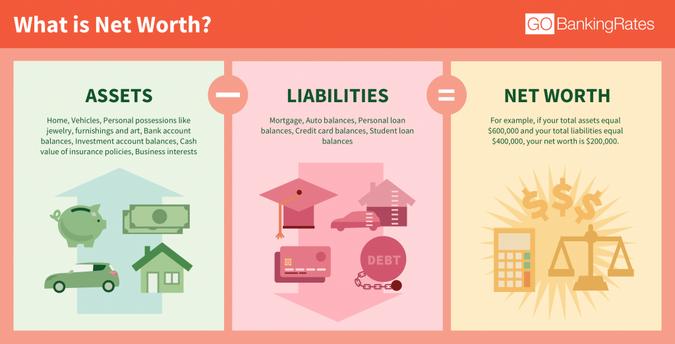 Net worth equals assets minus liabilities