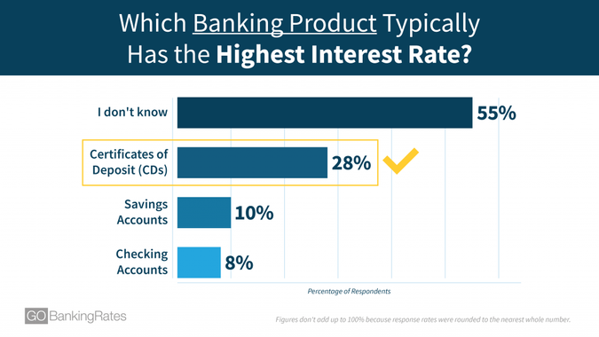 Which Banking Product Typically Has the Highest Interest Rate?