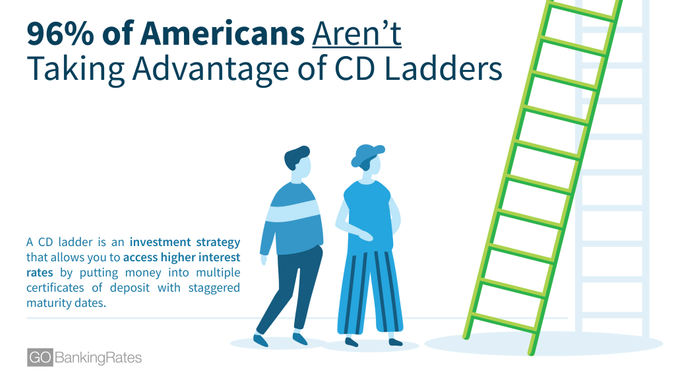 Americans Aren't Taking Advantage of CD Ladders