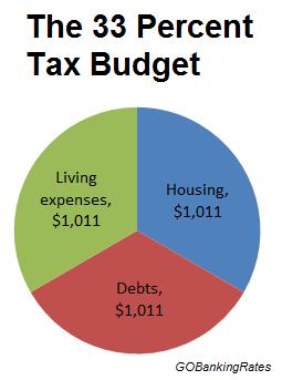 33 percent tax budget