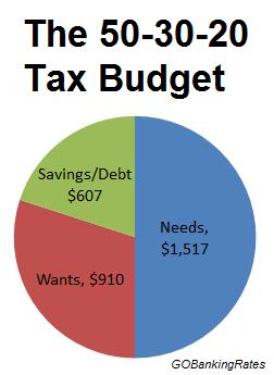 50 30 20 tax budget
