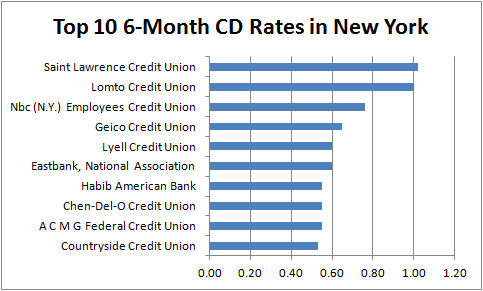 6-month CD rates New York