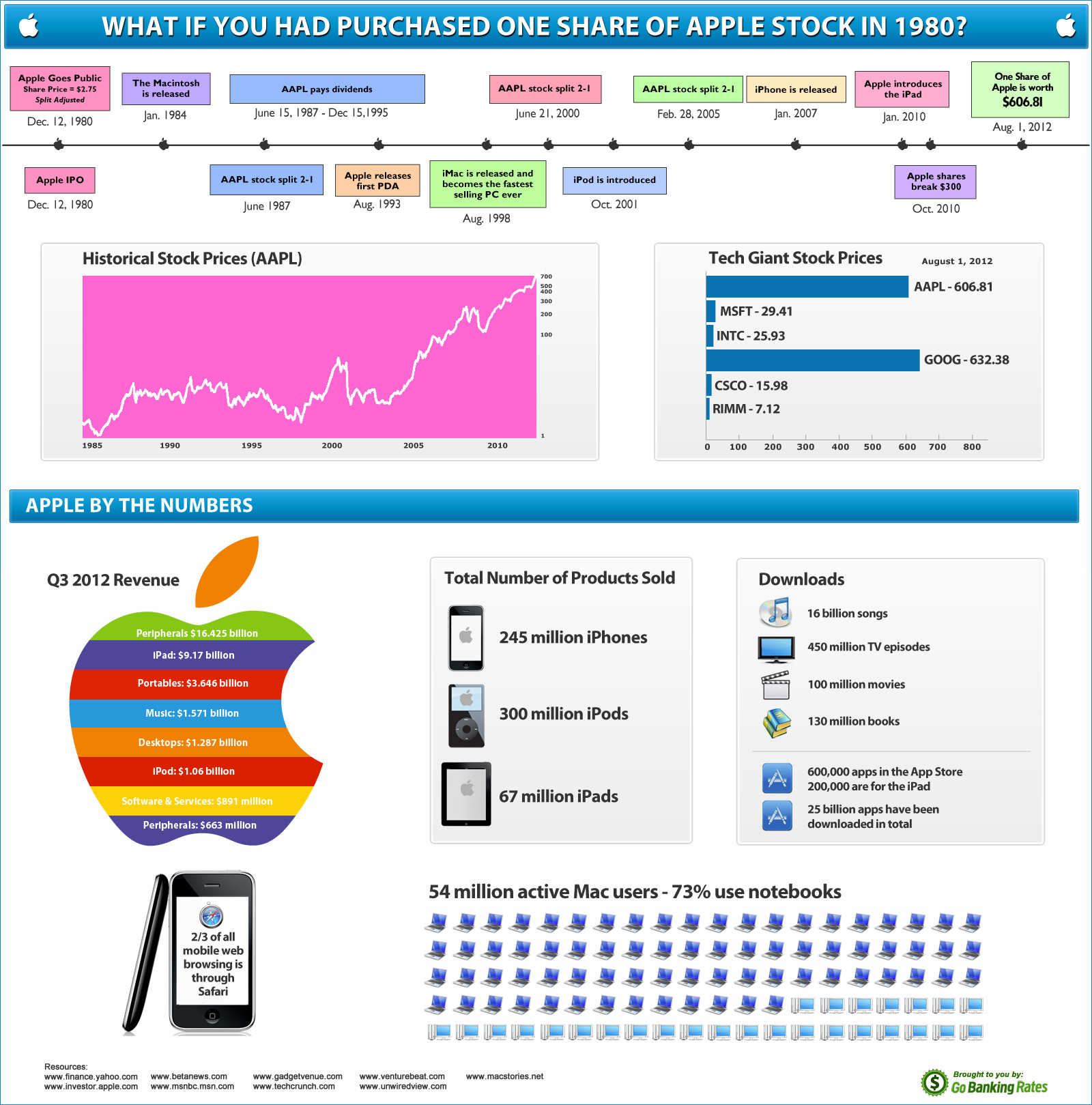 Apple Stock History: How Much is AAPL Worth Today ...