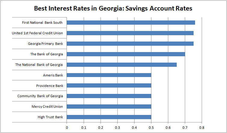 Best Interest Rates - Georgia Savings Account Rates