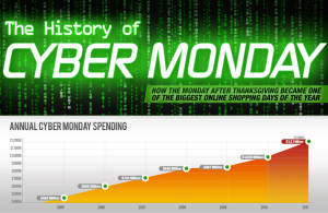 History of Cyber Monday: How Much Are You Spending? (Infographic)
