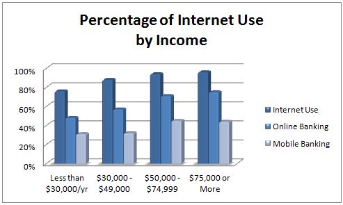 Digital Use - Household Income