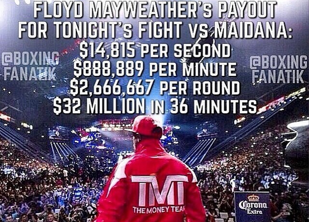Floyd Mayweather Made More than $14K a Second in Last Fight