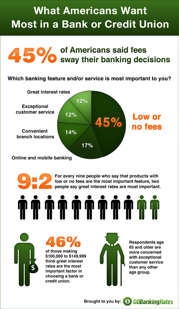 What Americans Want in a Bank or Credit Union