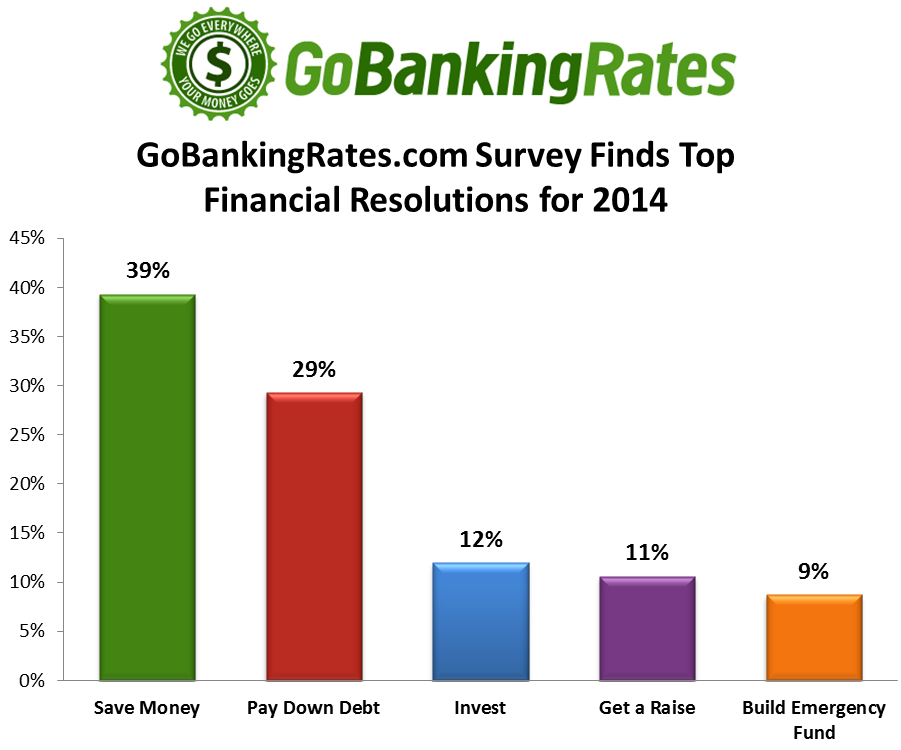 GoBankingRates.com Survey Finds Top Financial Resolutions for 2014