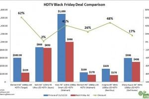 Consumer Alert: #BlackFriday Deals Are Dead