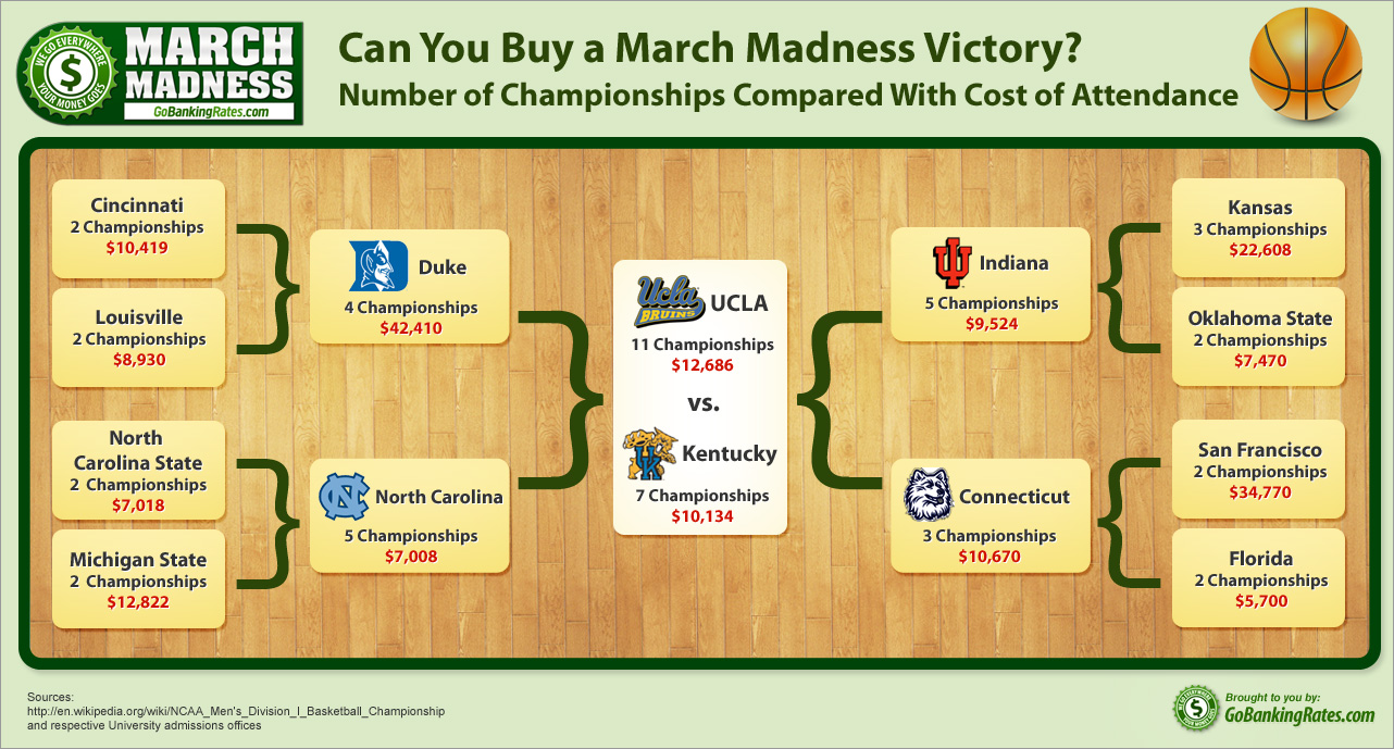 Can You Buy a March Madness Victory? (Infographic)