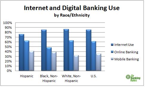 Online Banking - Race