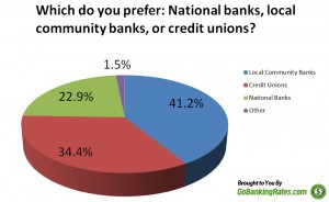 Over 41 percent of Americans Prefer Banking with Local Community Banks - GBR logo - percentages only