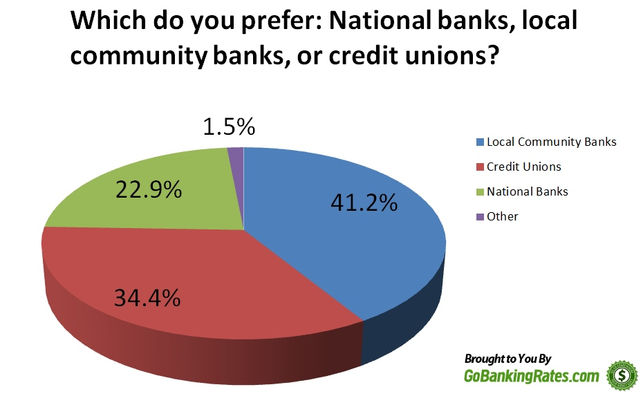 American Banking Preference Poll Results
