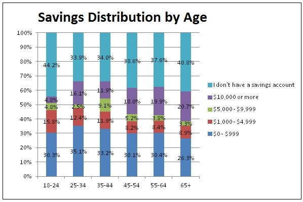 Savings Account Poll - Age