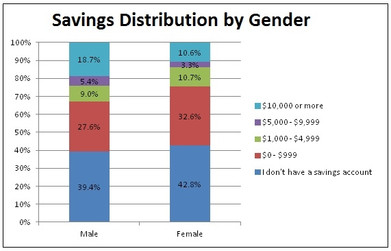 Savings Account Poll - Gender