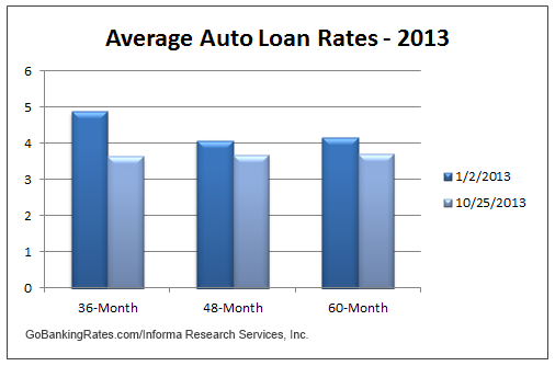 average auto loan rates 2013