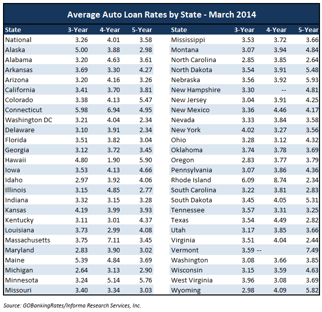 Current Aveage Used Car Loan Rates