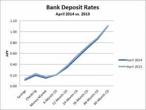 average bank account rates