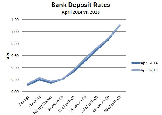 average bank account rates