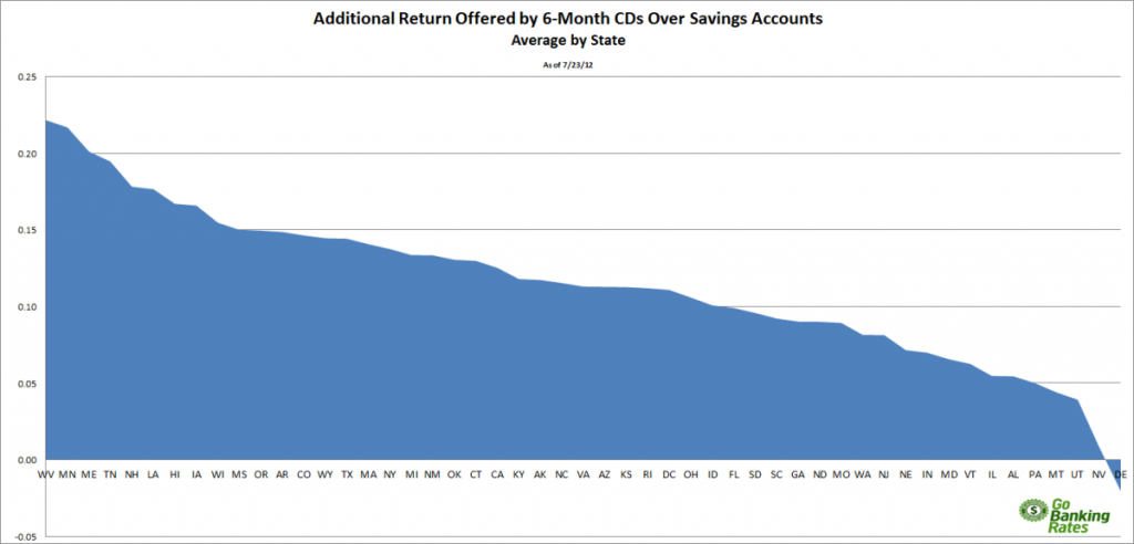 average savings account rates versus average cd rates by state gobankingrates. Black Bedroom Furniture Sets. Home Design Ideas