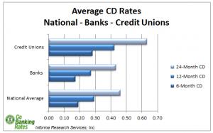 average cd rates 11-18