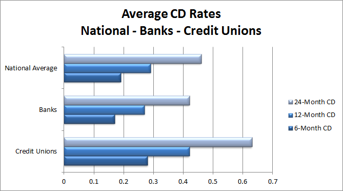 average cd rates 12-16