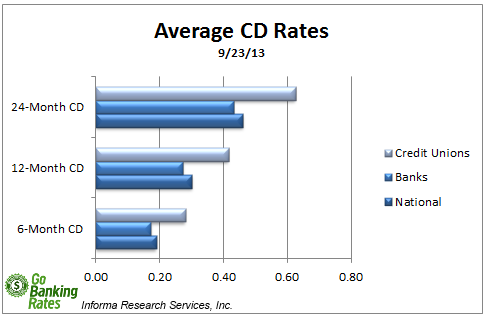 Overview of Best CD Rates: Sept. 23, 2013
