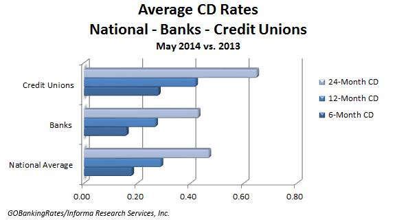 average cd rates may
