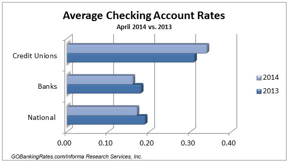 survey of the best checking account rates april 2014 gobankingrates. Black Bedroom Furniture Sets. Home Design Ideas