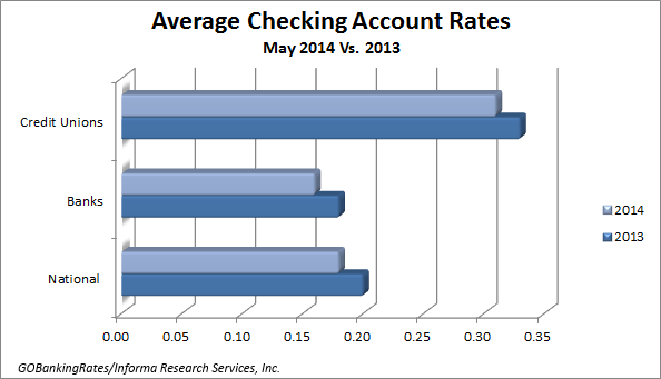 survey of the best checking account rates may 2014 gobankingrates. Black Bedroom Furniture Sets. Home Design Ideas