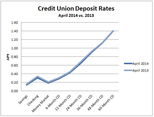 average credit union rates